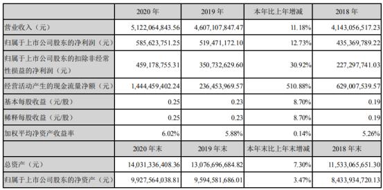 海格通信2020年净利5.86亿增长12.73%中标大额采购项目 总经理余青松薪酬228万