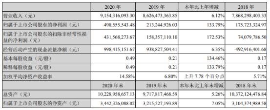 云图控股2020年净利4.99亿增长133.79%产品复合肥销量增长 董事长牟嘉云薪酬37.86万