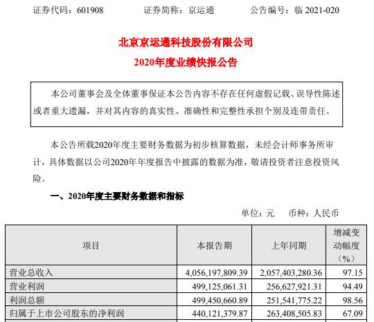 京运通2020年度净利4.4亿增长67.09% 新材料业务产能逐步释放