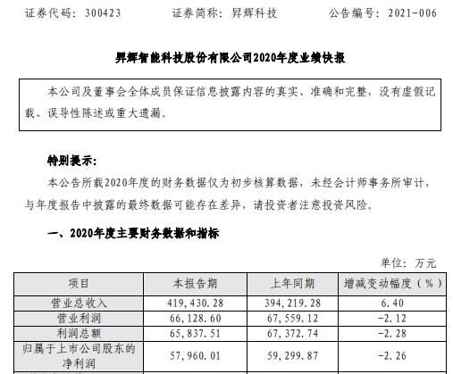昇辉科技2020年度净利5.8亿下滑2.26% 受疫情影响复工延迟