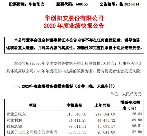 华创阳安2020年度净利6.58亿增长152.8% 投资业务收入稳定增长