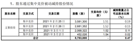 伊格拉斯股东易居投资被动减持878.3万股 占公司总股本的0.47%