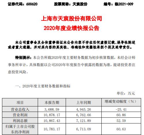 天宸股份2020年度净利1.08亿增长60.63% 持有绿地集团股份分红增加