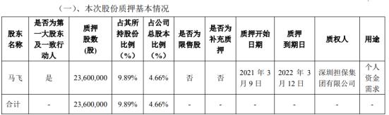 飞荣达控股股东马飞质押2360万股 用于个人资金需求