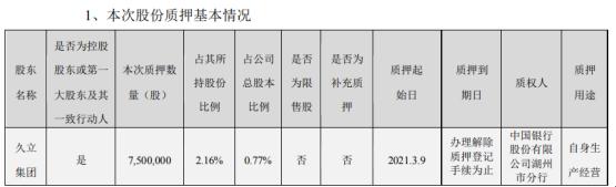 久立特材控股股东久立集团质押750万股 用于自身生产经营