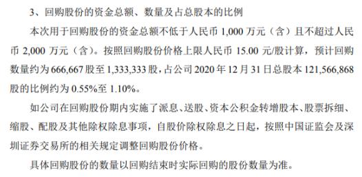 飞鹿股份将花不超2000万元回购公司股份 用于股权激励