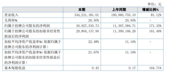 广脉科技2020年净利3092.75万增长171.35% 子公司广脉互联的数字内容业务稳定增长