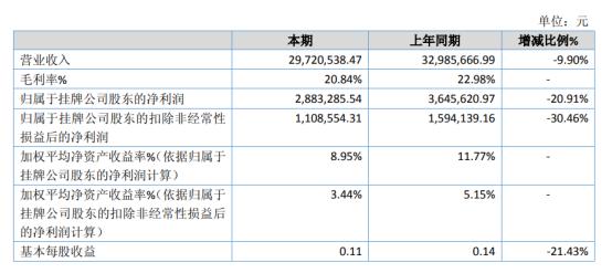 国信汽车2020年净利288.33万下滑20.91% 疫情影响企业延后开工