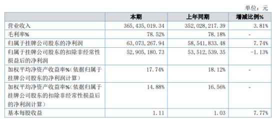 梓橦宫2020年净利6307.33万增长7.74% 下半年公司各项生产经营稳定