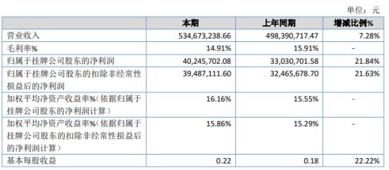 浦漕科技2020年净利4024.57万增长21.84% 销售量增长