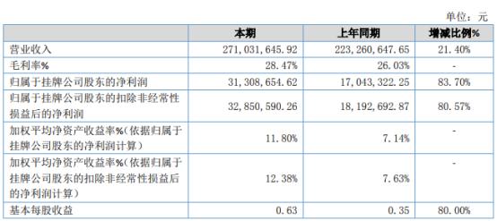 嘉园华牧2020年净利润3130.8万元 增长83.7% 公司呈现出良好的发展趋势