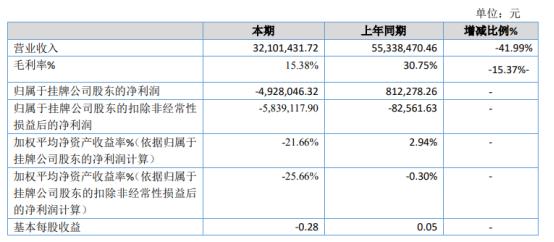华族股份2020年亏损492.8万同比由盈转亏 高毛利产品市场需求降低
