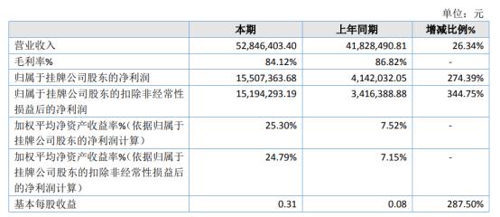 双飞人2020年净利1550.74万增长274.39% 销售费用减少