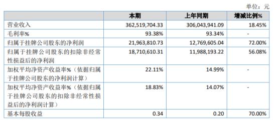 大佛药业2020年净利2196.38万增长72% 终端市场产品推广力度加大