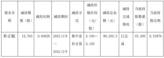 锦泓集团股东朴正根减持1.57万股 套现8.03万