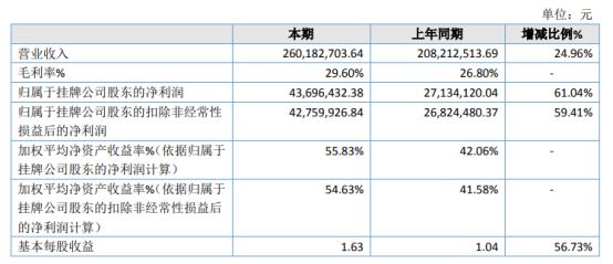 吉冈精密2020年净利4369.64万增长61.04% 电动工具产品销售实现大幅增加