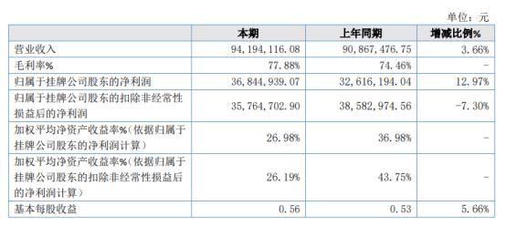 通易航天2020年净利3684.49万增长12.97% 管理费用减少