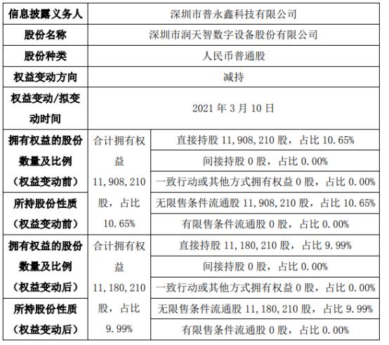 润天智股东减持72.8万股 权益变动后持股比例为9.99%