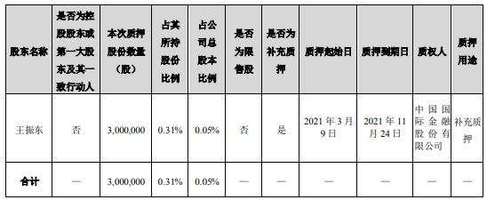 中公教育的股东王振东以300万股作为质押补充