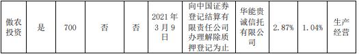 傲农生物控股股东傲农投资质押700万股 用于生产经营