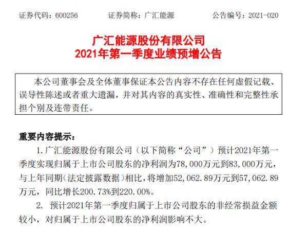 广汇能源2021年第一季度预计净利7.8亿-8.3亿增加200.73%-220% 外购LNG销量增长