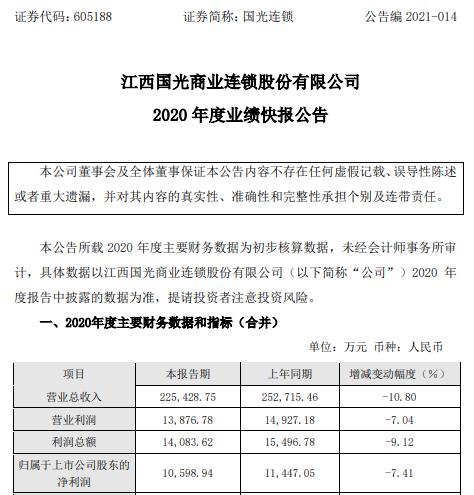 国光连锁2020年度净利1.06亿下滑7.41% 新开门店经营费用增加
