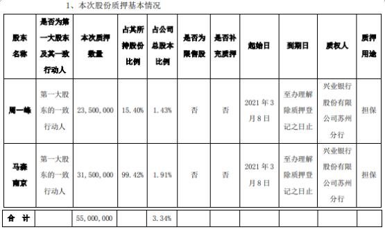 东华能源第一大股东的一致行动人合计质押5500万股 用于担保
