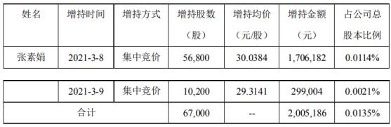 昌红科技股东张素娟增持6.7万股 耗资约201.26万