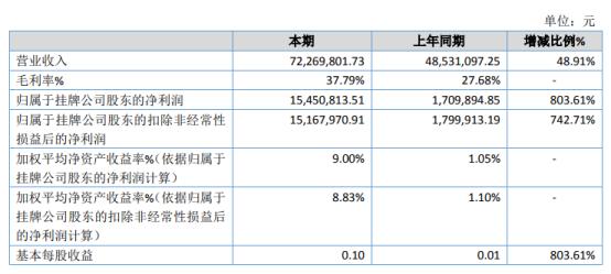 成功通航2020年净利1545.08万增长803.61% 航空护林业务收入增加