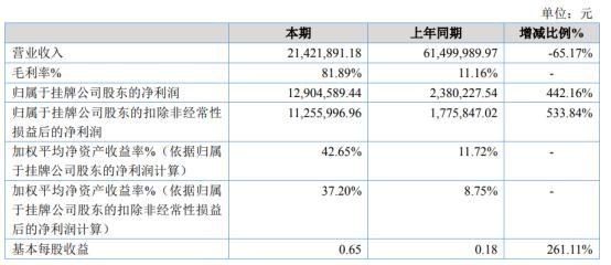 海星通2020年净利1290.46万增长442.16% 全资子公司深谷星微投资收益大幅增长