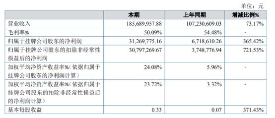 四川赛狄2020年净利3126.98万增长365.42% 订单量增加