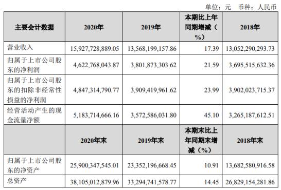 宝丰能源2020年净利46.23亿增长21.59%精细化工产品成本下降 总裁刘元管薪酬253.28万