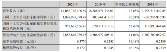 中环股份2020年净利10.89亿增长21%光伏新增装机需求增加 副总经理张长旭薪酬114.07万