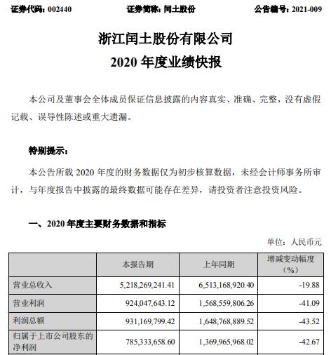 闰土股份2020年度净利7.85亿下滑42.67% 产品价格和销量下滑