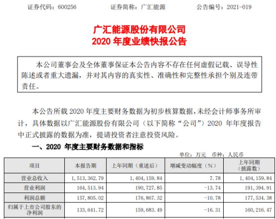 广汇能源2020年度净利13.36亿下滑16.31% 能源产品市场价格大幅下跌