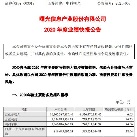 中科曙光2020年度净利8.19亿增长38.04% 可转换公司债券提前转股计提利息支出减少