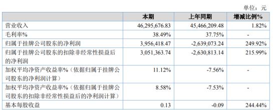安德建奇2020年净利395.64万同比扭亏为盈 差旅费大幅减少
