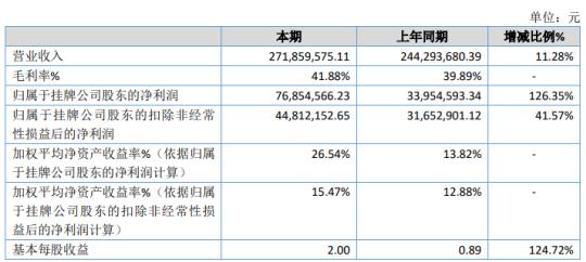 盛帮股份2020年净利7685.46万增长126.35% 航空类产品销售增加