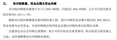 国源科技将花不超过6000万回购公司股份 用于股权激励
