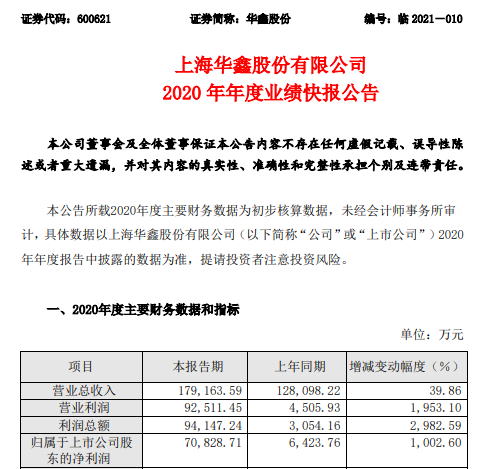 华鑫股份2020年度净利7.08亿增长1002.6% 经纪业务大幅度增长