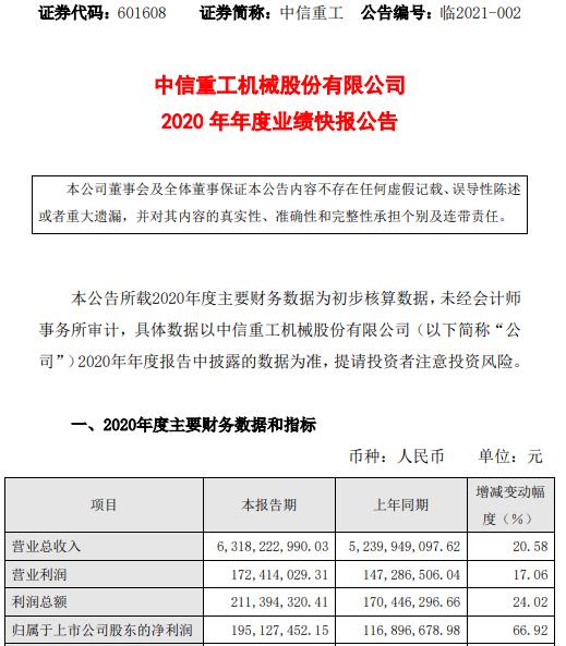 中信重工2020年度净利1.95亿增长66.92% 重型装备板块订单充足