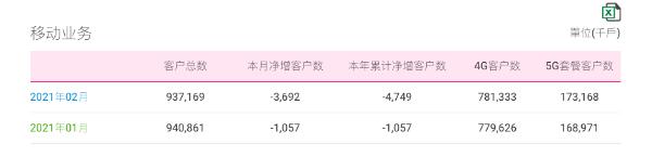中国移动2月5G套餐客户净增419.7万,4G客户数净增170.7万