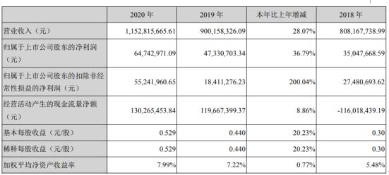 沃特股份2020年净利6474万募投项目产能释放 董事长吴宪薪酬50万