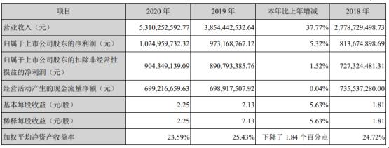 盈趣科技2020年净利10亿研发投入3亿元 董事长林松华薪酬113万