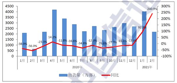 CAICT:二月份国内市场5G手机出货1507万部 占比升至近七成