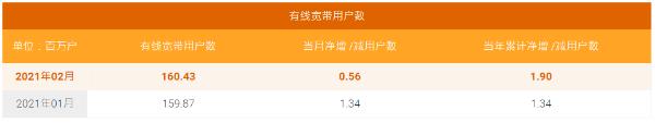 中国电信2月5G用户数净增620万户,累计破亿