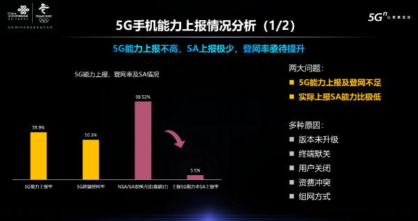 中国联通5G终端发展指数及性能报告:SA上报极少