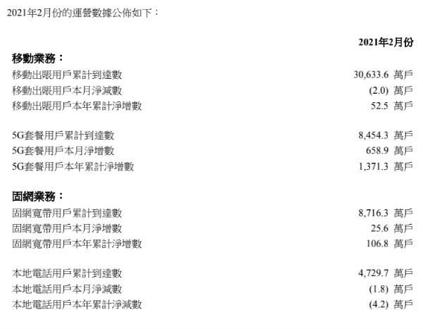 中国联通2月5G用户净增658.9万户,累计达8454.3万户