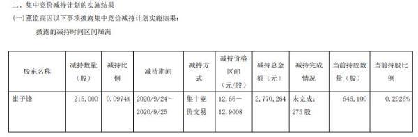 赛福田董事崔子峰减持21.5万股 套现277.03万元