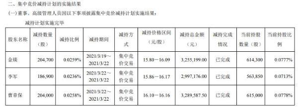 今创集团3名董事、副总经理合计减持59.56万股 套现合计954.2万